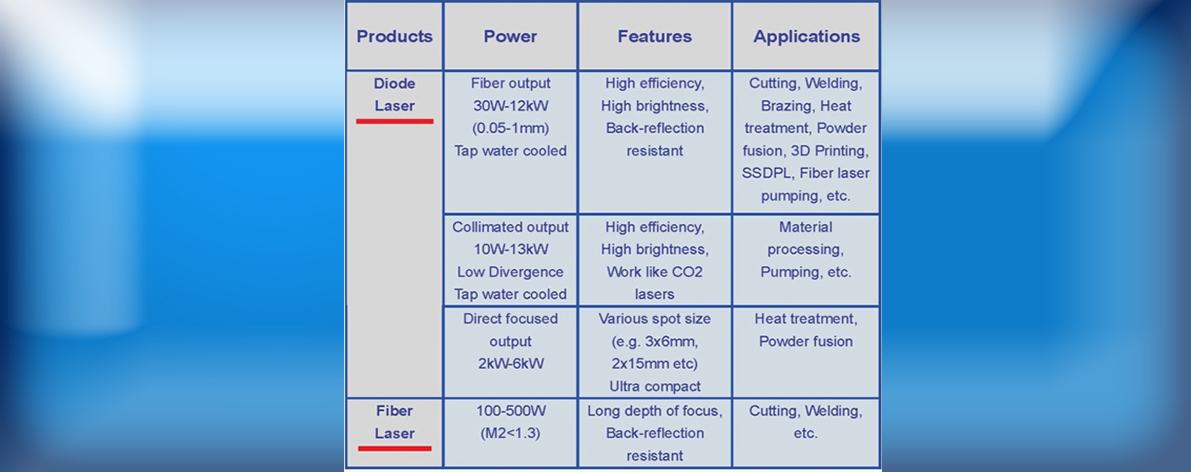 LD products and Applications
